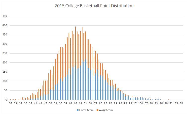 2015-ncaa-basketball-point-distribution