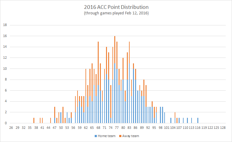 2016-ACC-point-distribution