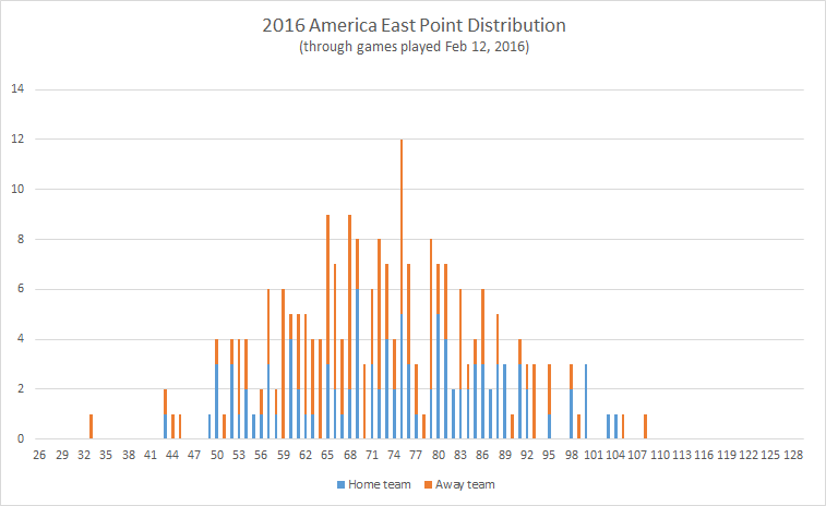 2016-America-East-point-distribution