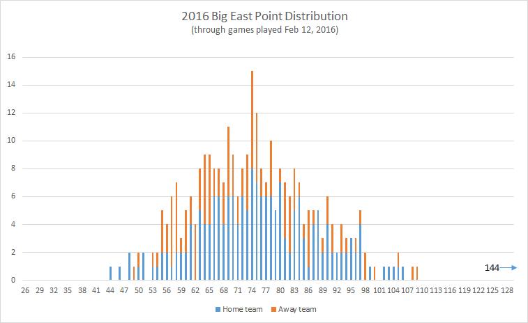 2016-Big-East-point-distribution