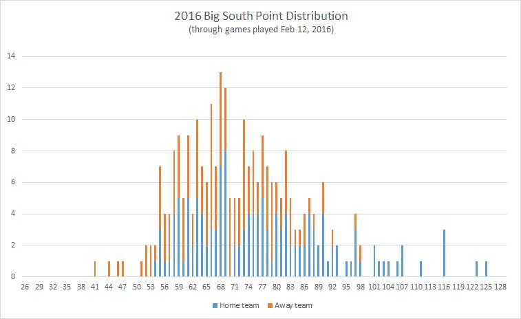 2016-Big-South-point-distribution