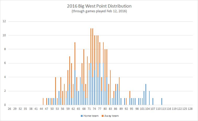 2016-Big-West-point-distribution