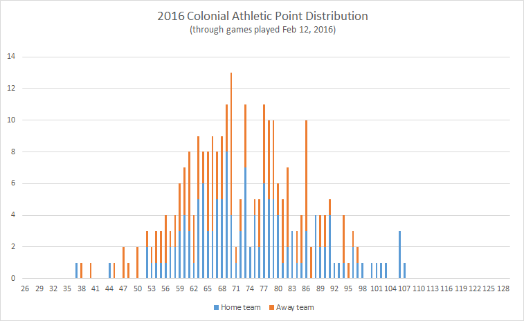 2016-Colonial-Athletic-point-distribution