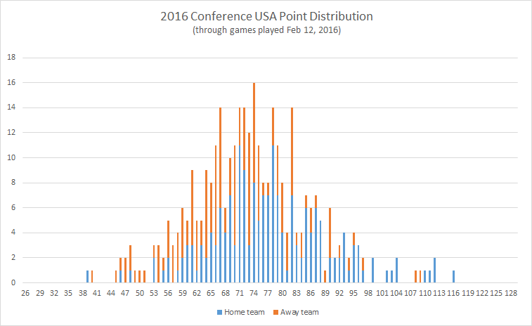 2016-Conference-USA-point-distribution