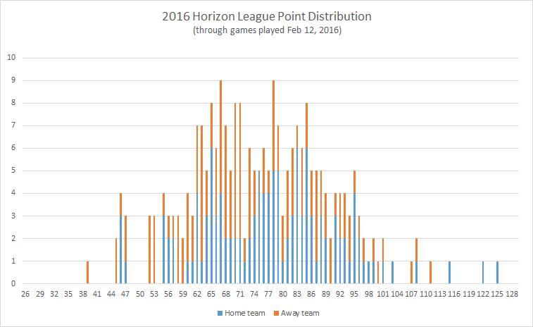 2016-Horizon-League-point-distribution