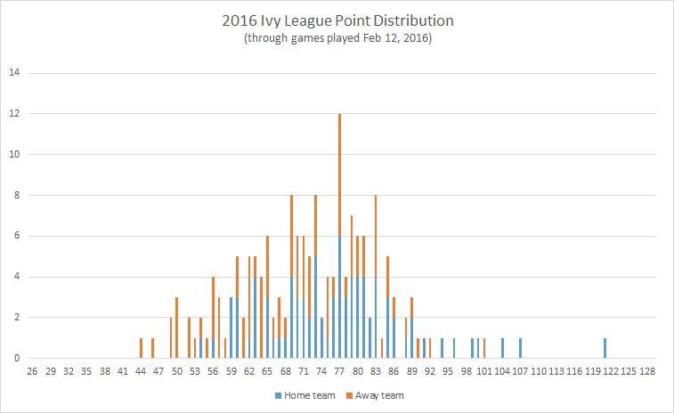 2016-Ivy-League-point-distribution