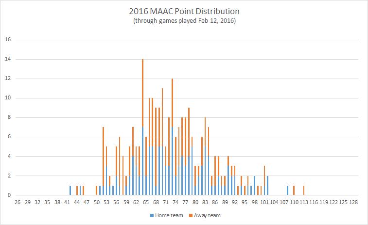 2016-MAAC-point-distribution