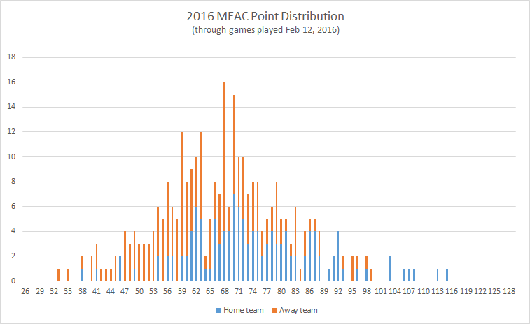 2016-MEAC-point-distribution
