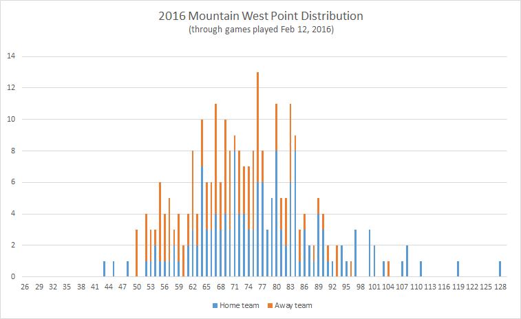 2016-Mountain-West-point-distribution