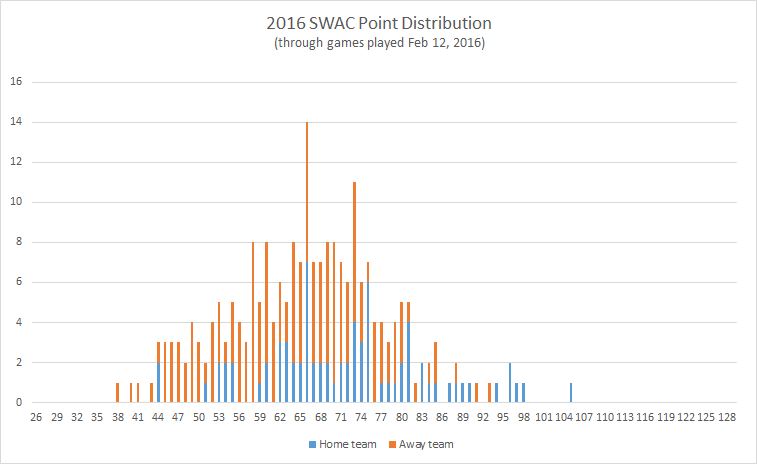 2016-SWAC-point-distribution