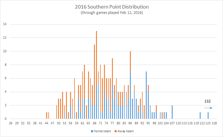 2016-Southern-point-distribution