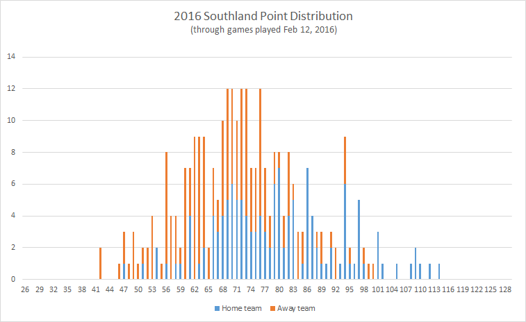 2016-Southland-point-distribution