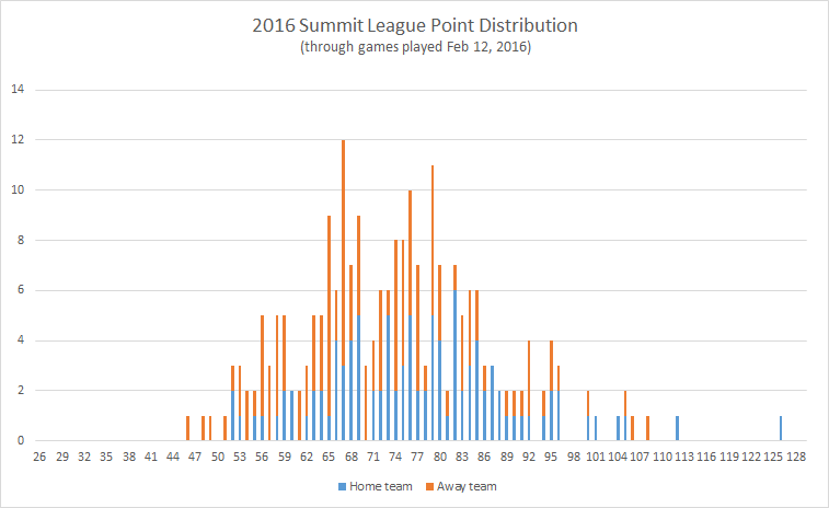 2016-Summit-League-point-distribution