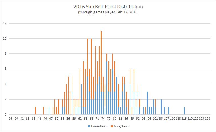 2016-Sun-Belt-point-distribution