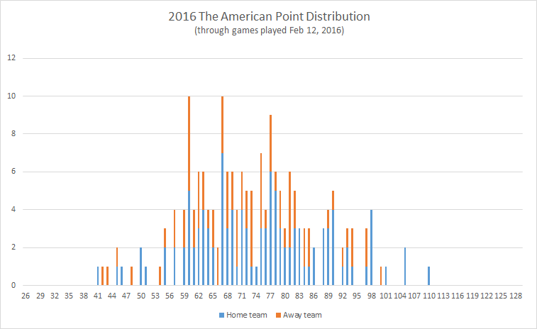 2016-The-American-point-distribution