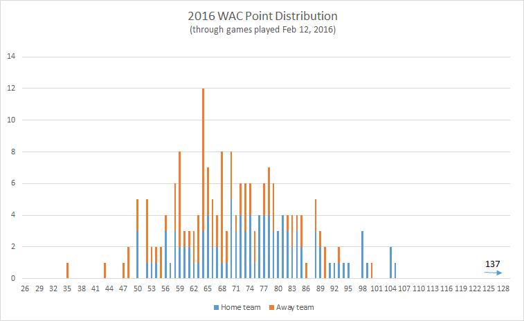 2016-WAC-point-distribution