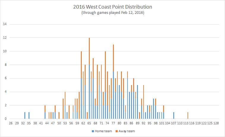 2016-West-Coast-point-distribution