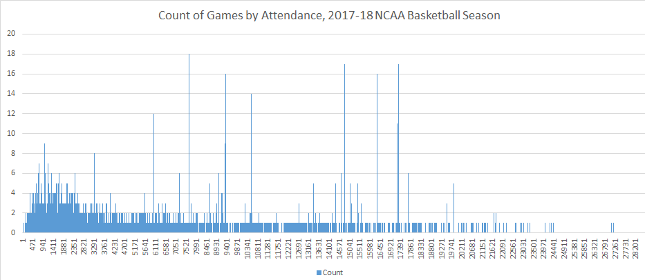 NCAA Basketball Attendance: 2017-2018 Season In Review